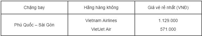 bảng giá vé máy bay tphcm đi phú quốc